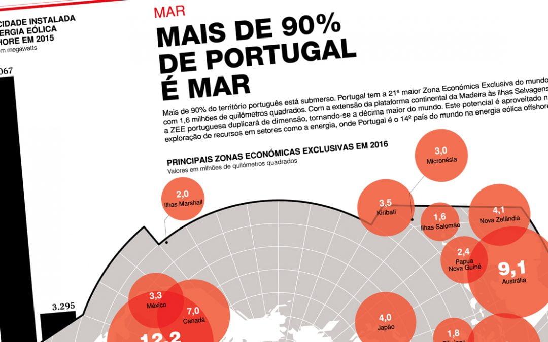 Portugal Energia – Um Novo Mundo